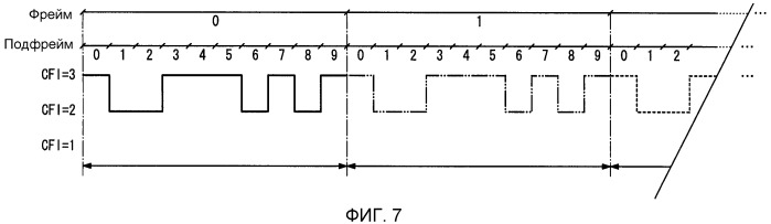 Способ конфигурирования индикатора формата управления (cfi) между несущими