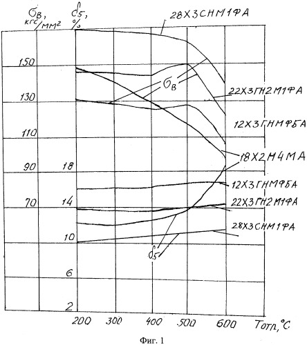 Высокопрочная сталь с повышенной деформируемостью после закалки