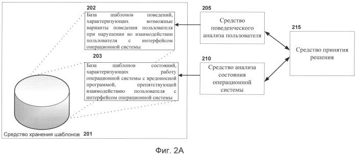 Система и способ выявления вредоносных программ, препятствующих штатному взаимодействию пользователя с интерфейсом операционной системы