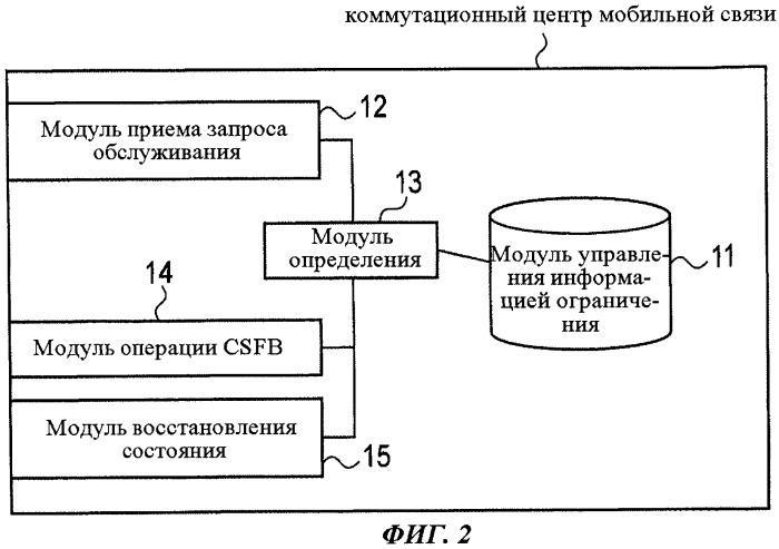 Способ мобильной связи, коммутационный центр мобильной связи и базовая станция радиосвязи