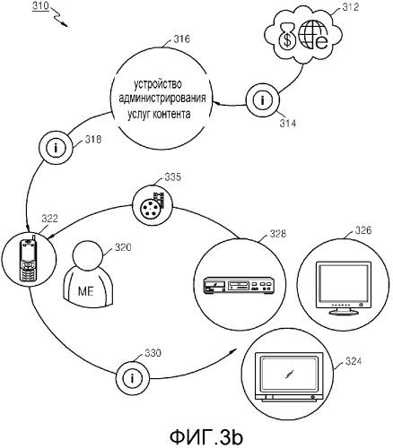 Способ и устройство для администрирования услуг контента в сети на основании истории использования контента