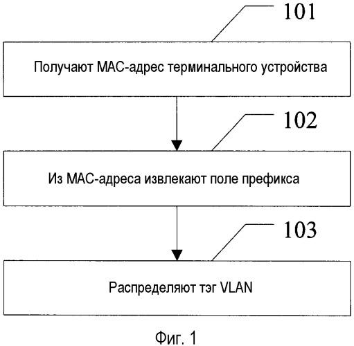 Способ и устройство для распределения виртуальной локальной сети