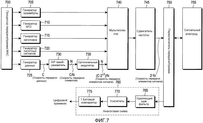 Устройство и способ для передачи данных в низкочастотной полосе в системе связи при помощи человеческого тела и система связи при помощи человеческого тела