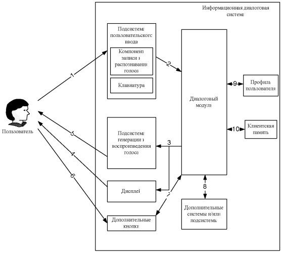 Способ коммуникации пользователя с информационной диалоговой системой