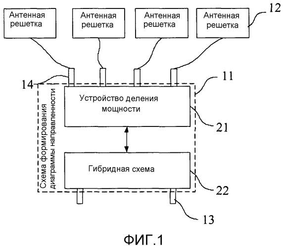Антенна, базовая станция и способ обработки диаграммы направленности