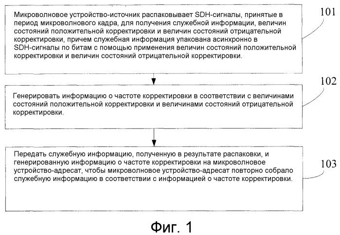 Способ, система и устройство передачи сигналов синхронной цифровой иерархии по микроволне