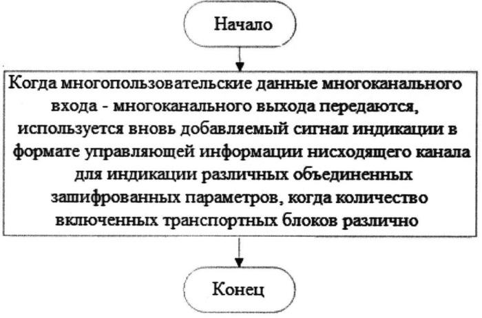Способ и система для индикации параметра передачи