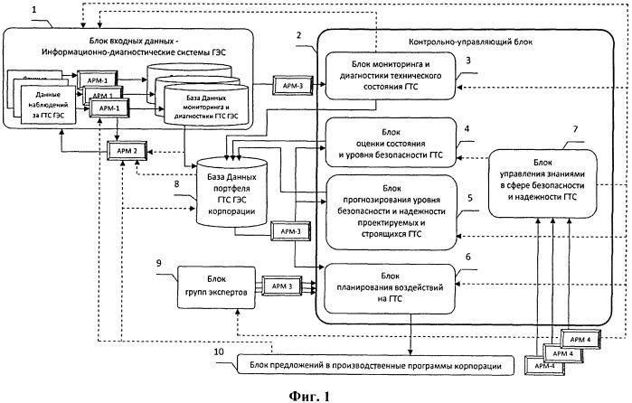 Автоматизированный универсальный диагностический комплекс для управления безопасностью и надежностью гидротехнических сооружений гидроэлектростанций и иных объектов на всех стадиях их жизненного цикла