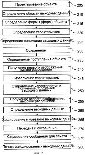Способ и устройство для считывания физических характеристик объекта