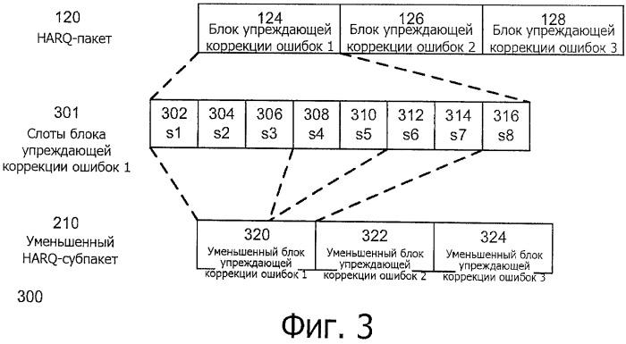 Способ и система увеличения пропускной способности протокола гибридного автоматического запроса на повторную предачу данных (harq)