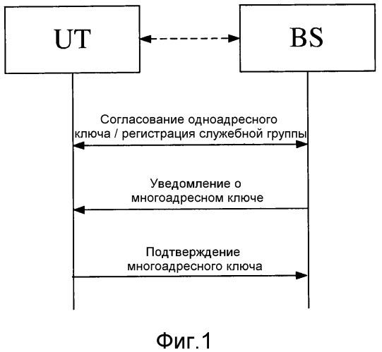 Способ согласования многоадресного ключа, подходящий для системы группового вызова, и соответствующая система