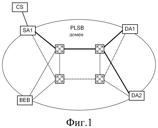 Предварительно подготовленное сопряжение на основе состояния линий связи поставщиков (plsb) с маршрутизируемым резервированием
