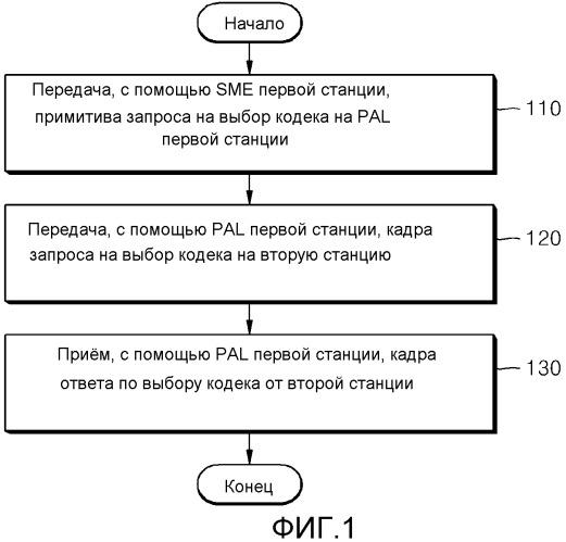 Способ и устройство для выбора видеокодека, подлежащего использованию между станциями