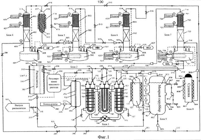 Способ синтеза безводного галоида водорода и безводного диоксида углерода