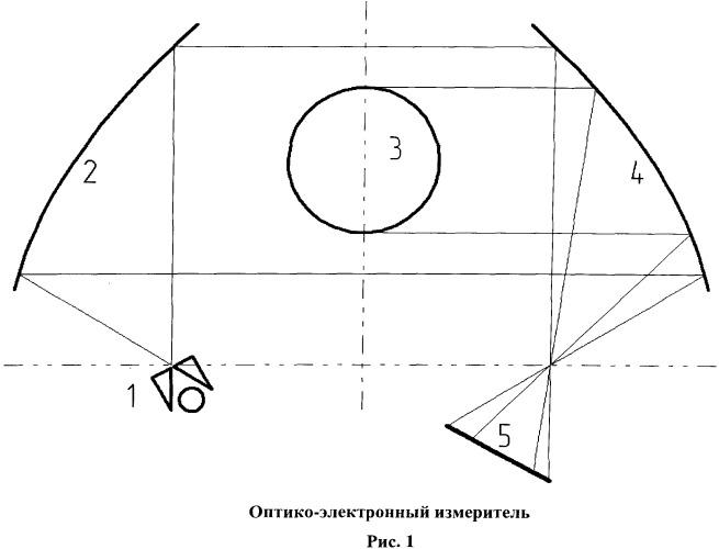 Оптико-электронный измеритель для бесконтактного измерения диаметра