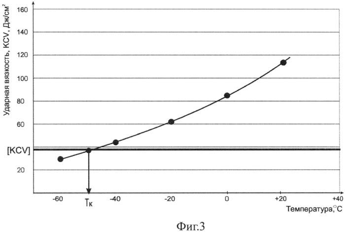 Способ определения критической температуры хрупкости металлов и сплавов