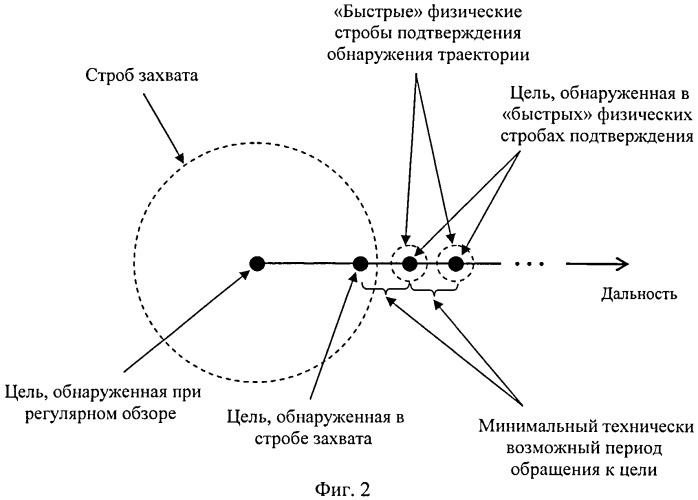 Способ сопровождения траектории цели