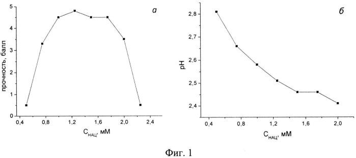 Способ получения низкоконцентрированных гелей на основе n-ацетил-l-цистеина и нитрата серебра