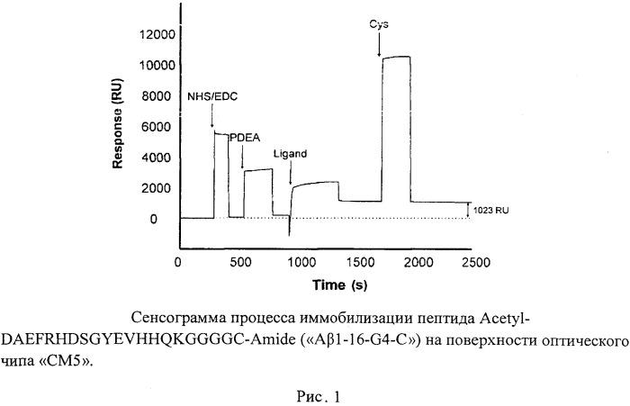 Ингибитор образования цинк-зависимых димеров бета-амилоида