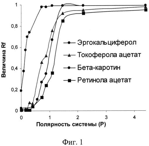 Способ определения жирорастворимых витаминов а, d2, е и в-каротина при совместном присутствии методом тонкослойной хроматографии
