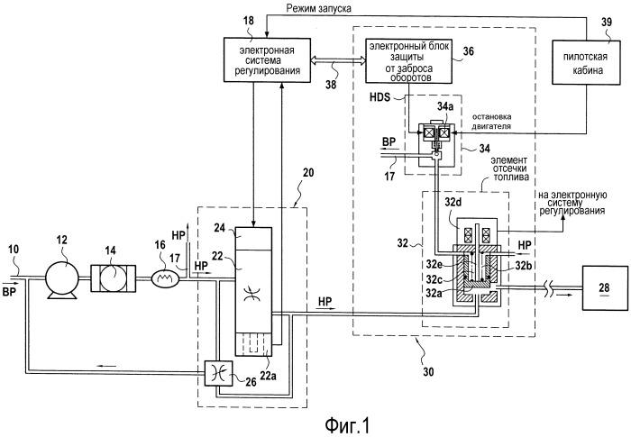 Способ тестирования системы для защиты турбомашины от заброса оборотов при запуске