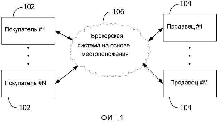 Брокерская система для заданий на основе местоположения