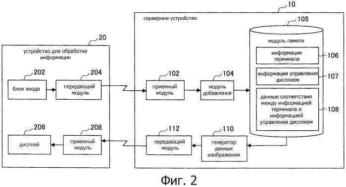 Серверное устройство, способ обработки информации и ситема обработки информации