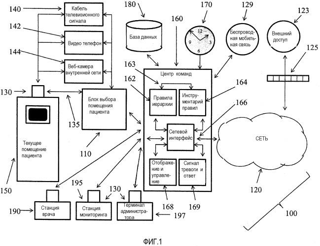 Управление больничным устройством отображения телевизора/монитора с управлением иерархическим доступом
