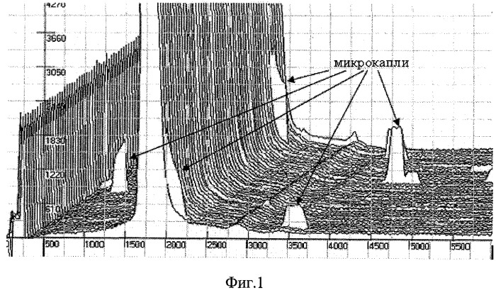 Способ электрораспыления хроматографических потоков анализируемых растворов веществ для источников ионов