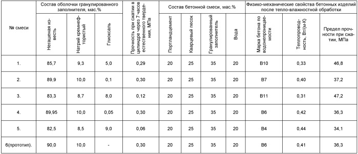 Гранулированный композиционный заполнитель на основе диатомита для бетонной смеси и бетонное строительное изделие