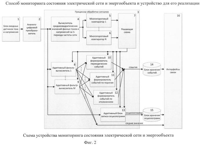 Способ мониторинга состояния электрической сети и энергообъекта и устройство для его реализации