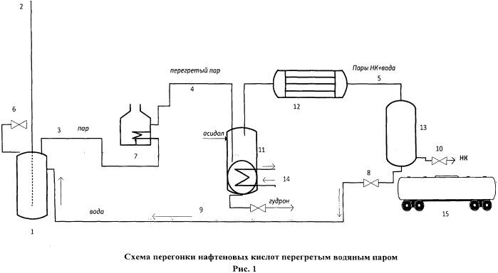 Способ выделения нафтеновых кислот из асидола перегретым водяным паром