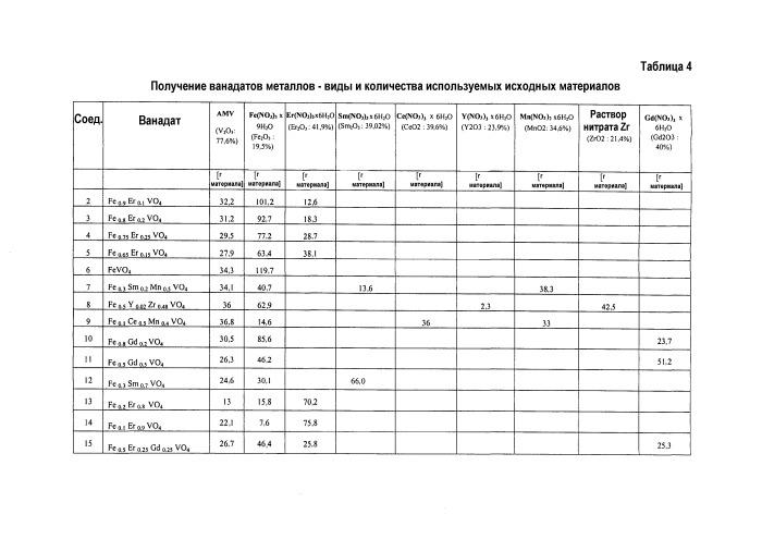 Каталитическая композиция для селективной каталитической нейтрализации отработанных газов