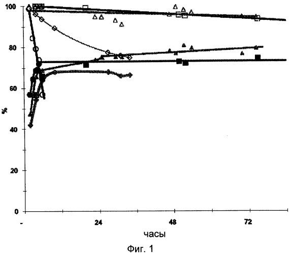 Способ получения акролеина из глицерола или глицерина