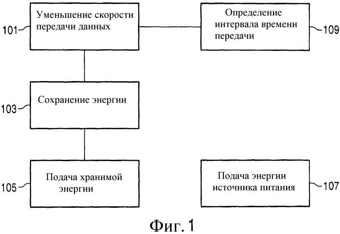 Управление потребляемой мощностью устройства мобильной связи