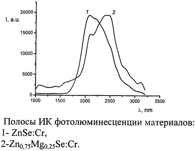 Кристаллический материал для активных элементов перестраиваемых лазеров на основе селенида цинка, легированного хромом