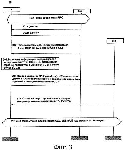 Активизация компонентных несущих при агрегировании несущих