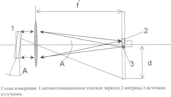 Автоколлимационный способ измерения фокусного расстояния