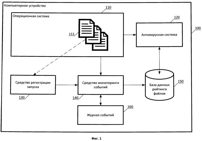 Система и способ анализа событий запуска файлов для определения рейтинга их безопасности
