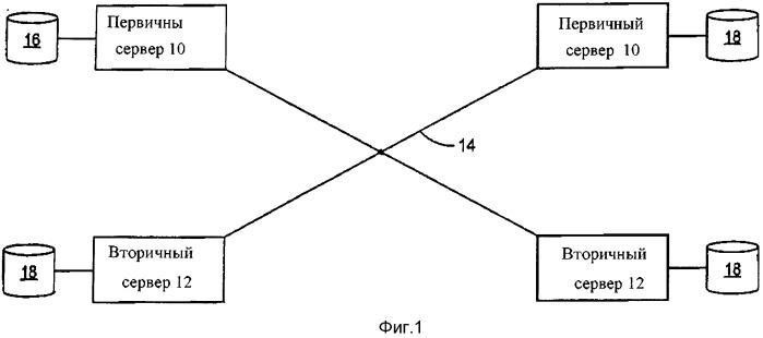 Способ репликации баз данных и устройство обновления таблицы