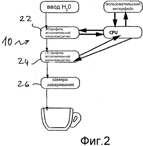 Способ и машина для приготовления кофе эспрессо