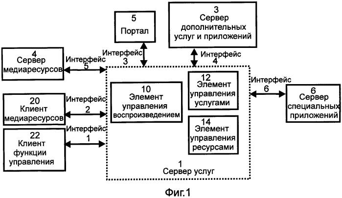 Система, способ воспроизведения и сервер услуг для медиаресурсов
