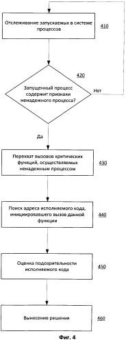 Система и способ оценки вредоносности кода, исполняемого в адресном пространстве доверенного процесса