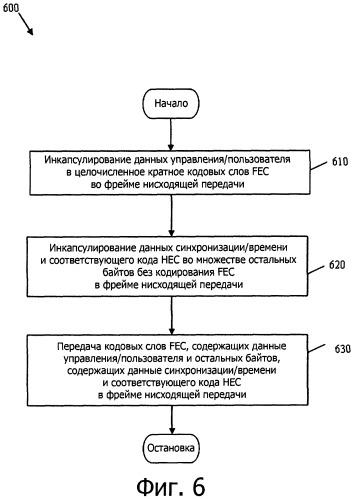 Структура синхронизации фрейма нисходящего канала передачи данных десятигигабитной пассивной оптической сети защищенной контролем ошибок в заголовке