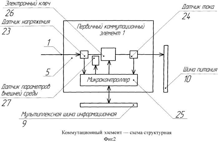 Интеллектуальное распределительное устройство постоянного тока