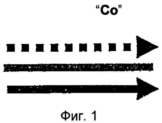 Комбинированные схемы потоков в пакете топливных элементов или в пакете электролитических элементов