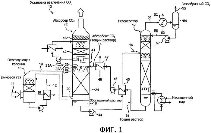 Газо-жидкостный контактный аппарат и установка извлечения диоксида углерода
