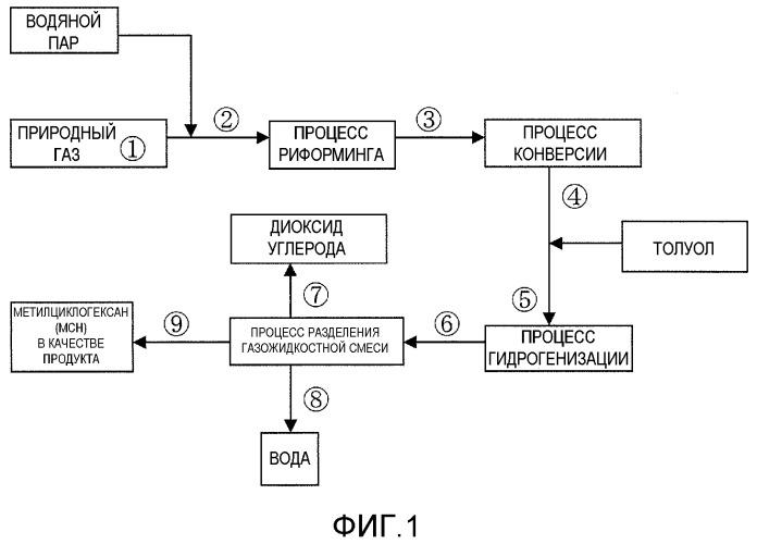 Способ производства водорода, предназначенного для хранения и транспортировки