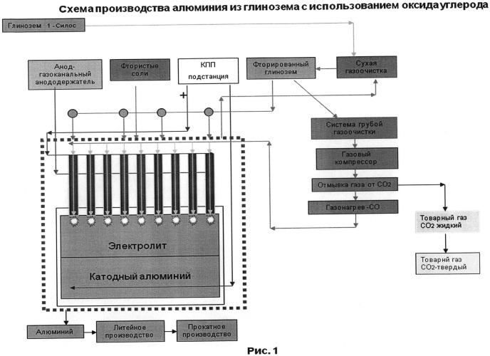 Способ получения алюминия электролизом криолито-глиноземного расплава с использованием оксида углерода