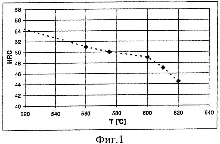 Высокоизносостойкие лезвия для гранулятора и способ их заточки